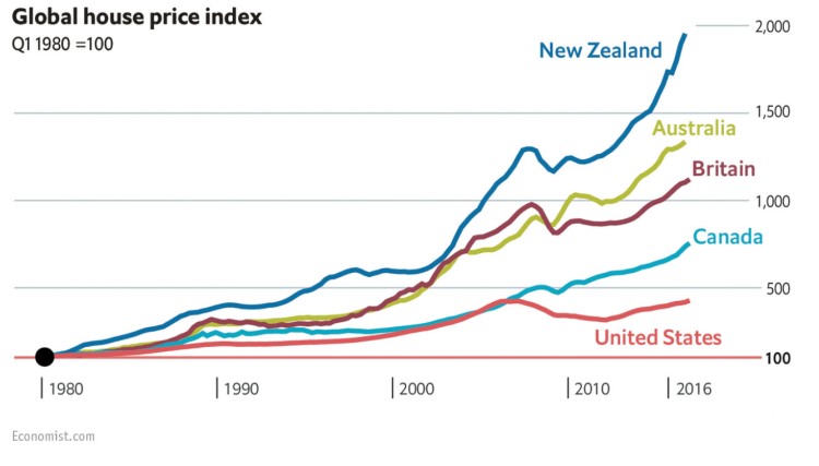 New Zealand's New Labor Government To Ban Foreigners From Buying Homes