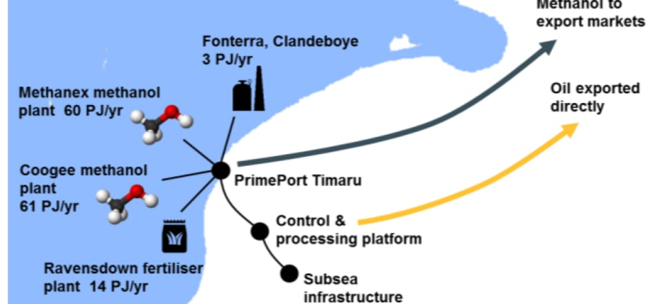If its Barque prospect pays off, this is how its gas could be used in Canterbury, NZ Oil and Gas says. Image: Supplied