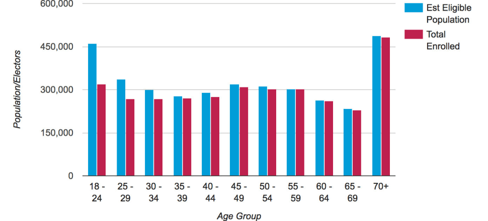 Electoral Commission figures show a large cohort of 18-35 year olds rolling through the population structure. This cohort is growing in potential electoral power as its voting rates rise, as they did in the 2017 election.