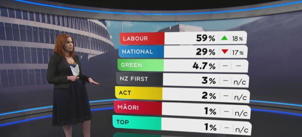 Jessica Mutch McKay presents a 1 News Colmar Brunton poll, Photo: 1 News/Twitter