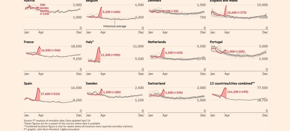 The Financial Times dug into data regarding deaths and discovered spikes in many countries which exceeds fatalities attributed to Covid-19. Image: Financial Times website